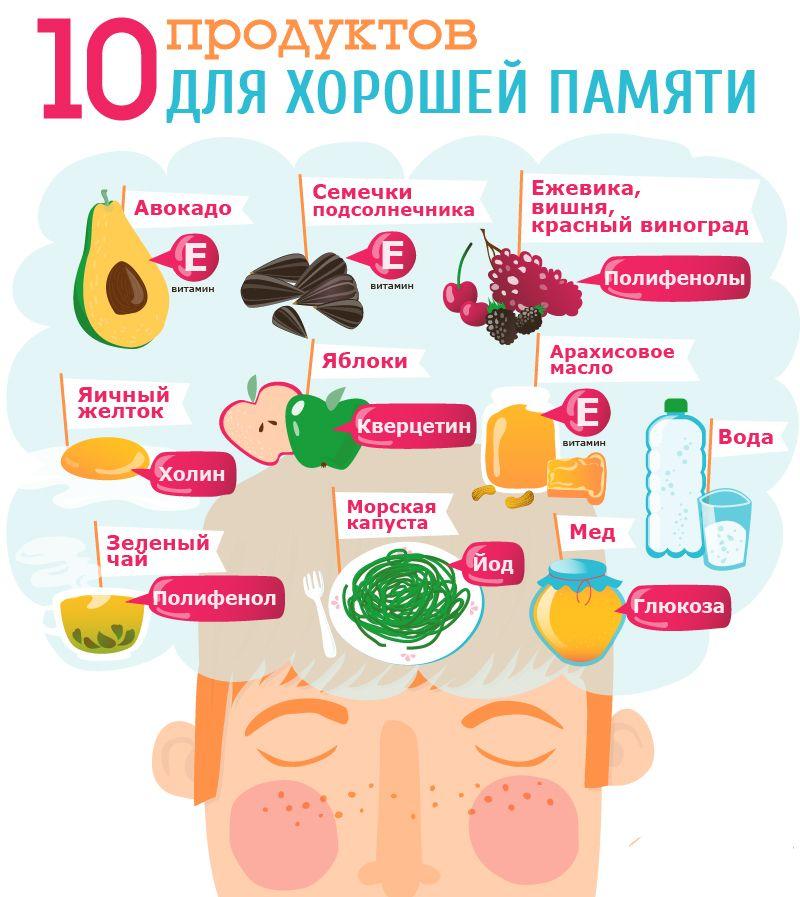 Продукты для головного мозга