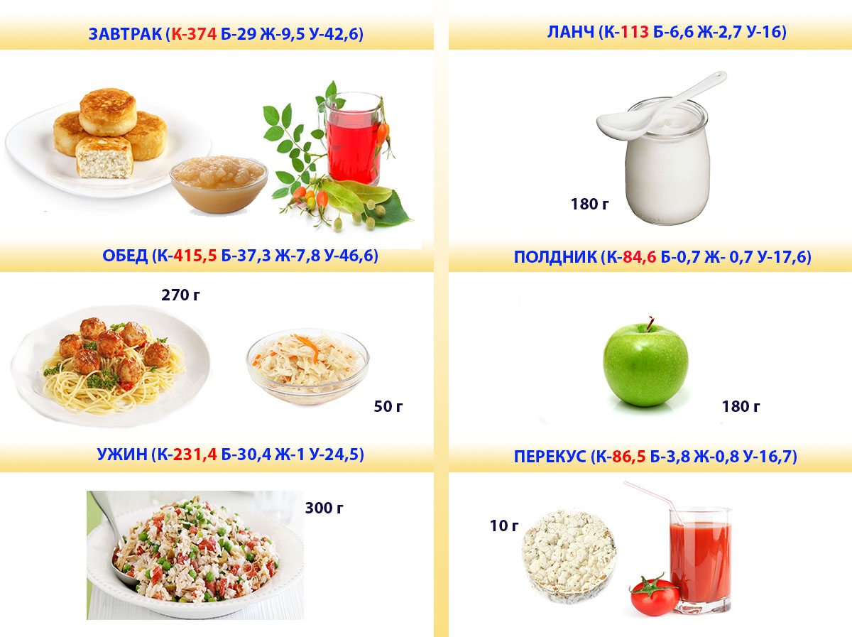 меню из доступных продуктов на 1300 калорий